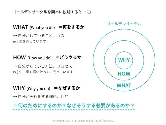 ゴールデンサークル「WHY」「HOW」「WHAT」