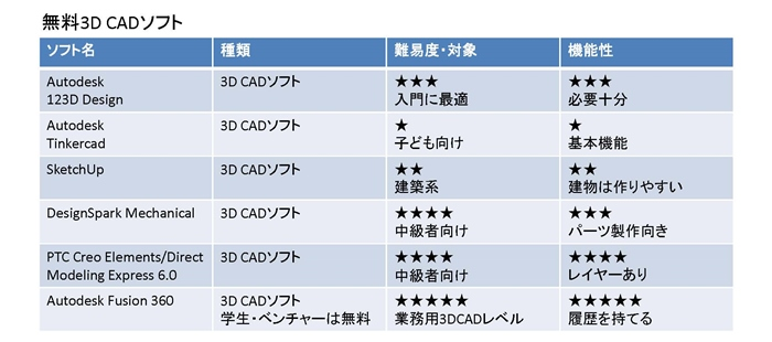 無料3DCD Viewerソフト